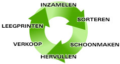 recycling process nl